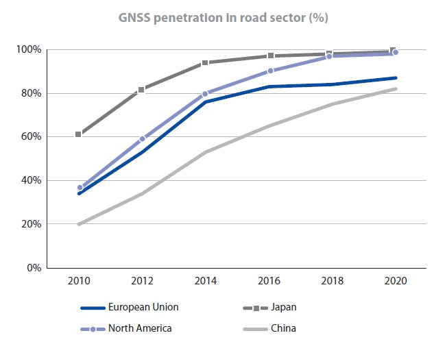 Penetration of GNSS in road sector for different markets